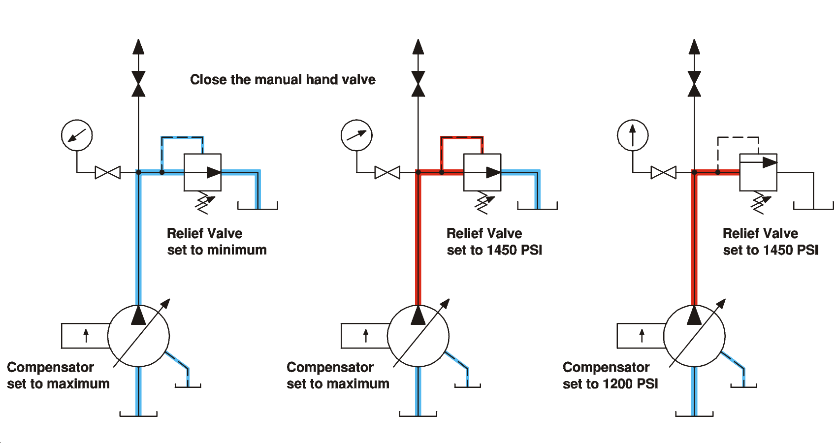 Setting the Pump Compensator and System Relief Valve | GPM HYDRAULIC