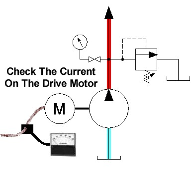 how to measure current draw of motors
